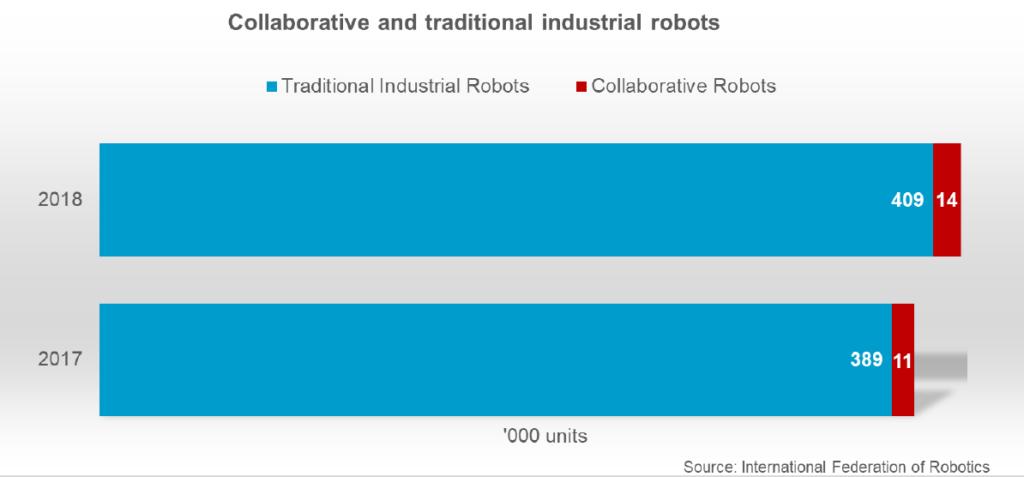 robotyzacja w przemyśle - przyszłość czy teraźniejszość?