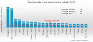 robotyzacja w przemyśle